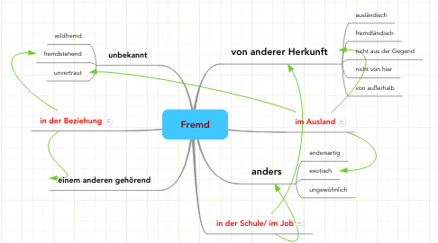 Mind Map: Fremd