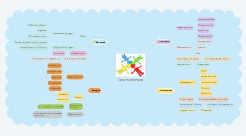 Mind Map: Типы темперамента