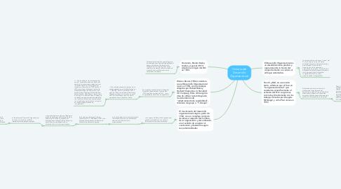 Mind Map: Historia del Desarrollo Organizacional.
