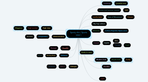 Mind Map: Sporty chic ( Sports wear )