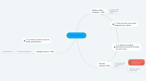 Mind Map: Teoría Celular