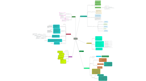 Mind Map: IEPS y su aplicación paso a paso