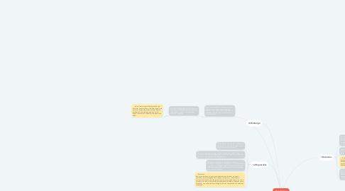Mind Map: Meios Coercitivos: Formas Coercitivas de Soluções de Conflitos Internacionais