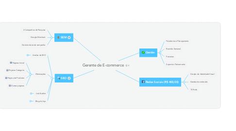Mind Map: Gerente de E-commerce