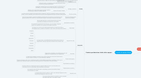 Mind Map: Los equipos de trabajo
