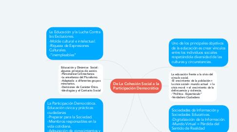 Mind Map: De La Cohesión Social a la Participación Democrática