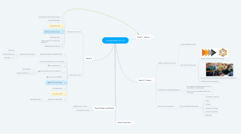 Mind Map: e-accessibility at UoY