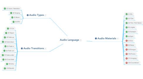 Mind Map: Audio Language
