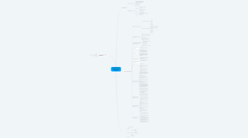 Mind Map: QUY PHẠM PHÁP LUẬT, VĂN BẢN QUY PHẠM PHÁP LUẬT, QUAN HỆ PHÁP LUẬT