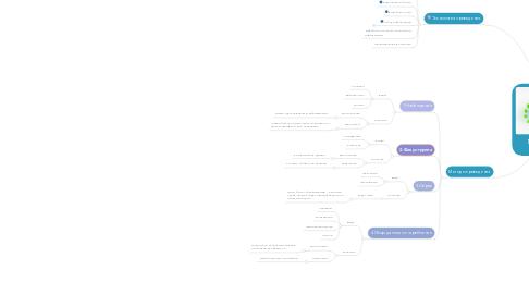 Mind Map: Маркетинговое исследование