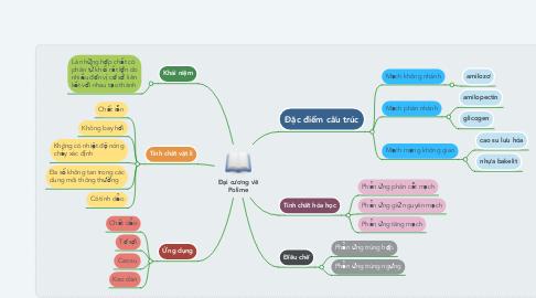 Mind Map: Đại cương về Polime