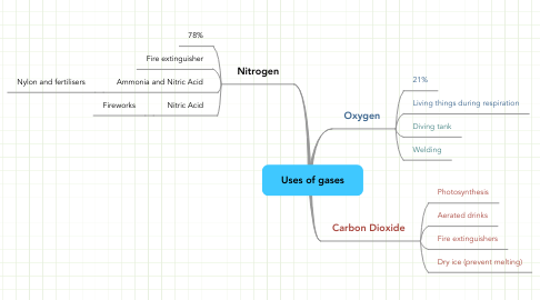 Mind Map: Uses of gases