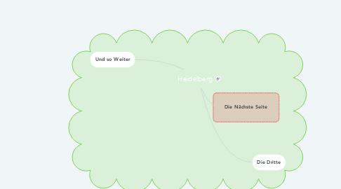 Mind Map: Heidelberg