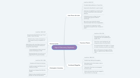 Mind Map: Age of Discovery; Explorers