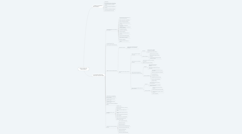 Mind Map: Plan de estudios 2011. Educación Básica