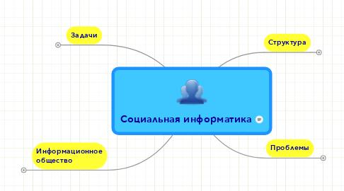 Mind Map: Социальная информатика