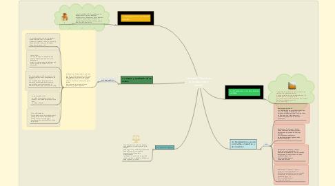 """Mind Map: Unidad 4.""""Teoría de  la producción y  costos"""""""