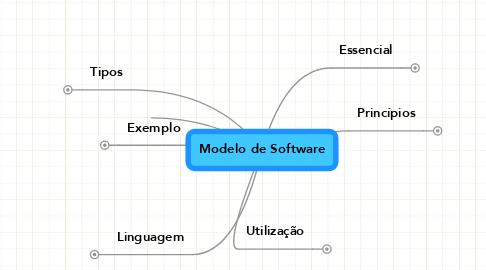 Mind Map: Modelo de Software