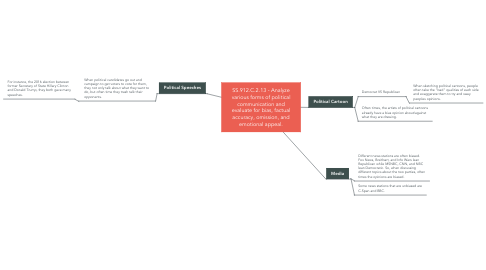 Mind Map: SS.912.C.2.13 - Analyze various forms of political communication and evaluate for bias, factual accuracy, omission, and emotional appeal.