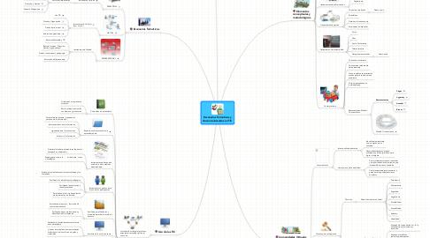 Mind Map: Escenarios formativos ydocencia basados en TIC