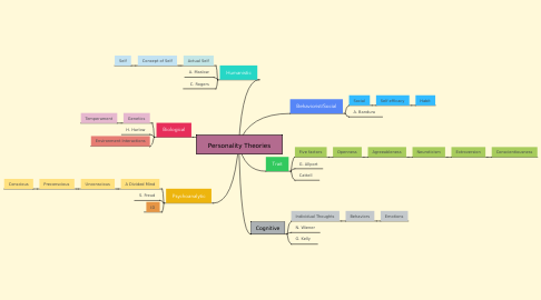 Mind Map: Personality Theories