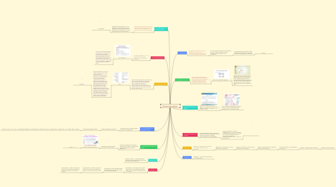 Mind Map: All about Polynomials!!