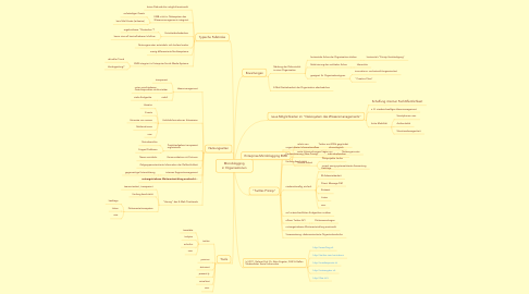 Mind Map: Microblogging in Organisationen