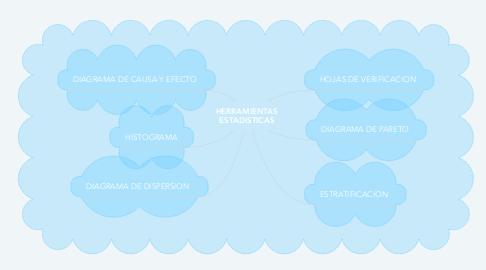 Mind Map: HERRAMIENTAS ESTADISTICAS