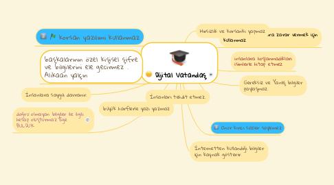 Mind Map: Dijital Vatandaş