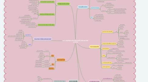 Mind Map: พ.ร.บ.ส่งเสริมและรักษาคุณภาพสิ่งแวดล้อมแห่งชาติ พ.ศ.2535