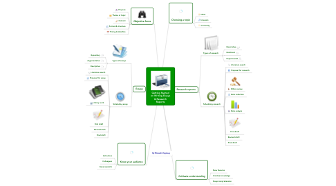 Mind Map: Getting Started on Writing Essays & Research Reports