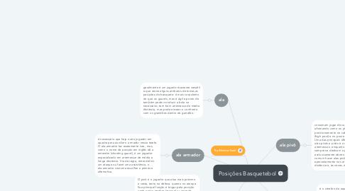Mind Map: Posições Basquetebol