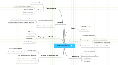 Mind Map: Modelo de Software
