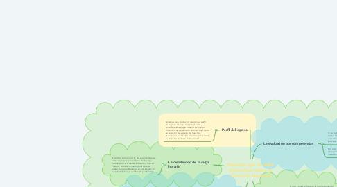 Mind Map: Aspectos que se deba profundizar sobre el Currículo Nacional