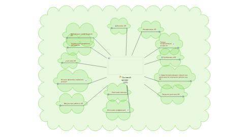 Mind Map: Сетевой  проект  (СП)