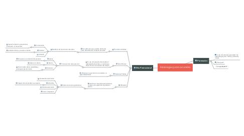 Mind Map: Estrategias promocionales
