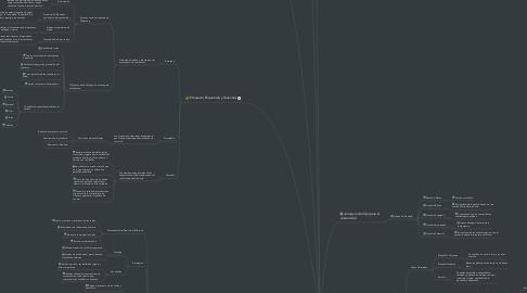Mind Map: Desarrollo de la Estrategia del producto