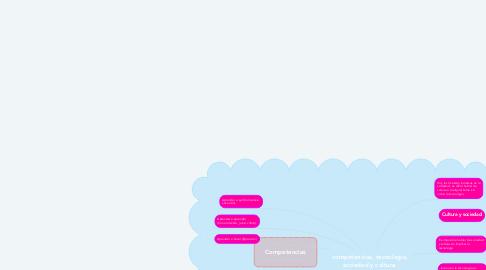 Mind Map: competencias, tecnología, sociedad y cultura.