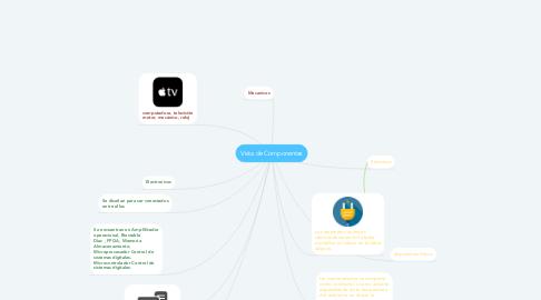 Mind Map: Vista de Componentes
