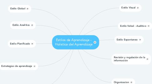 Mind Map: Estilos de Aprendizaje - Holistica del Aprendizaje