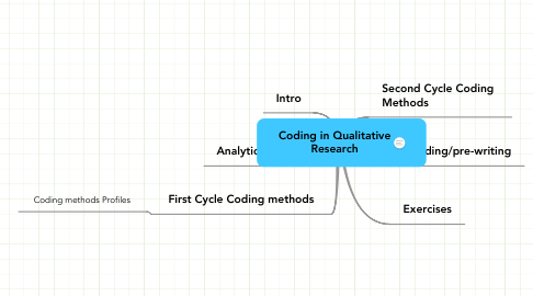 Mind Map: Coding in Qualitative