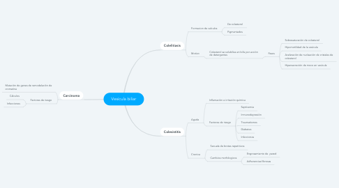 Mind Map: Vesícula biliar
