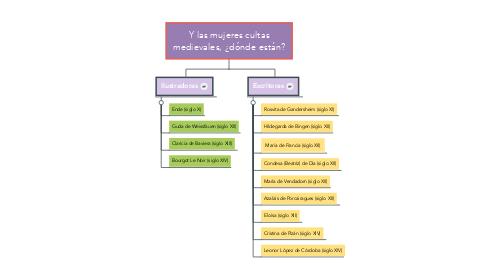 Mind Map: Y las mujeres cultas medievales, ¿dónde están?