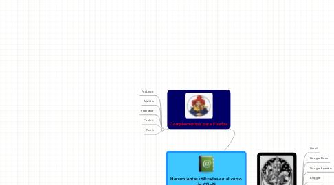Mind Map: Herramientas utilizadas en el curso de CDyN