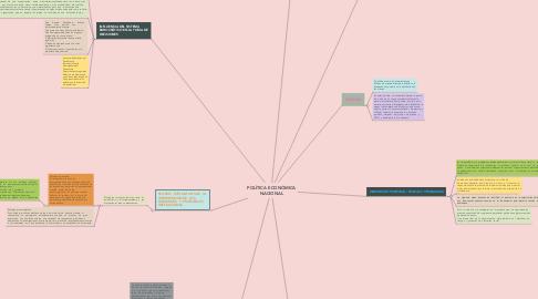 Mind Map: POLÍTICA ECONÓMICA NACIONAL