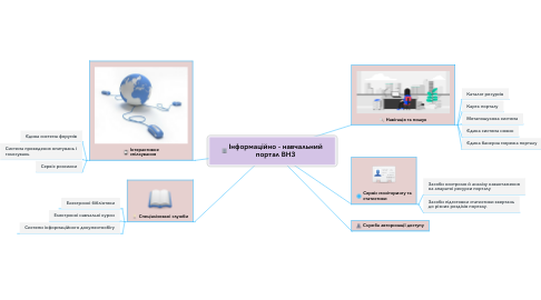Mind Map: Інформаційно - навчальний портал ВНЗ