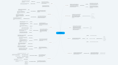 Mind Map: PROCESOS DE POTABILIZACION DE H2O