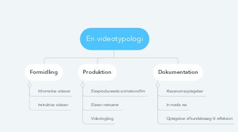 Mind Map: En videotypologi
