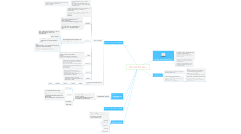 Mind Map: El precente de la web