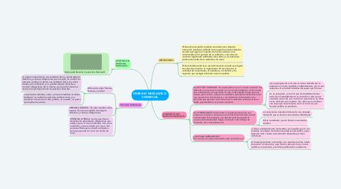 Mind Map: DERECHO MERCANTIL O COMERCIAL